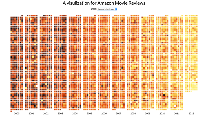 Movie Review Vis